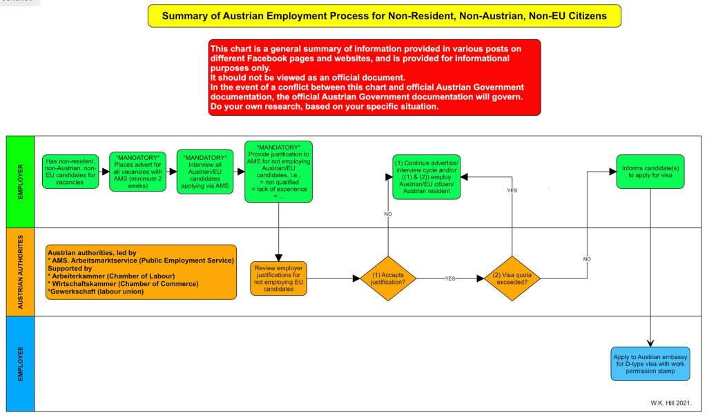 Flowchart about employment of 3CNs